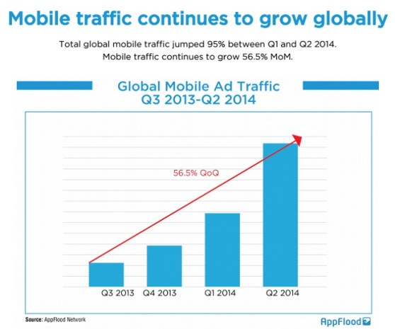 AppFlood on mobile traffic growth in Q2 2014