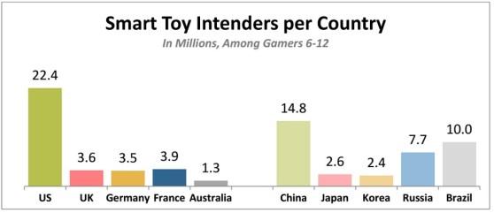 Smart toy demand among kids