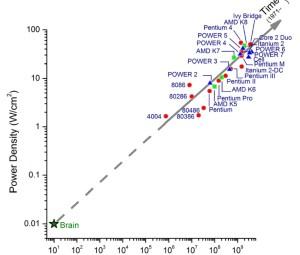 IBM Synapse chart