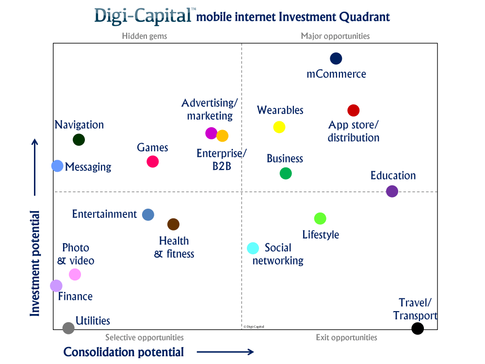 Investment Quadrant