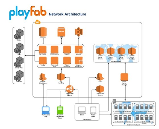 PlayFab architecture
