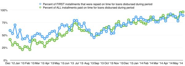 Zidisha - non-performing loans