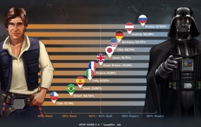Faction choice by country in Star Wars: Commander
