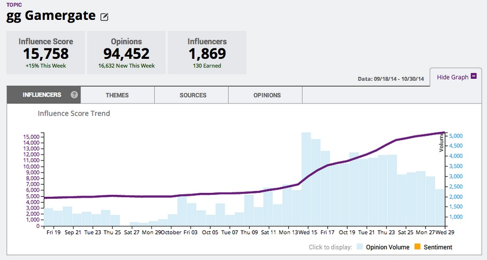 Appinions tracks social media around #GamerGate