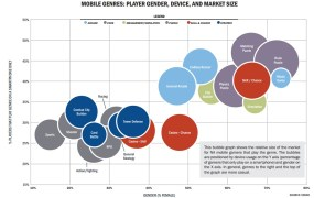 Mobile game genres for core or casual gamers.