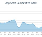 The Fiksu App Store Competitive Index shows huge growth in November.