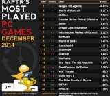 Raptr's list of Dec. 2014's most played games.
