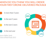 Two-thirds of Americans surveyed by Walker Sands Communications say they expect package delivery by drone in less than five years.