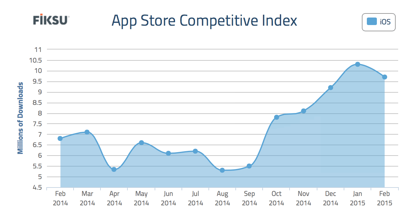 Fiksu's AppStore Competitive Index shows that daily download of the top 200 apps is way up over last year.