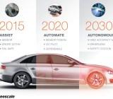 Freescale's march to autonomous cars
