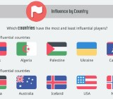 Ninja Metrics' tally of the most influential and least influential countries in social value in games.