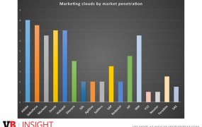 Marketing clouds by penetration online