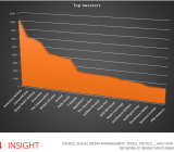 The top brands and how often they tweet on Twitter