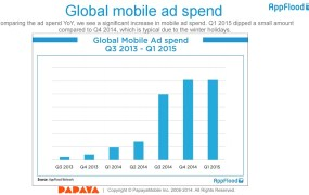 Global mobile-ad spending exploded in Q1 compared to a year ago.