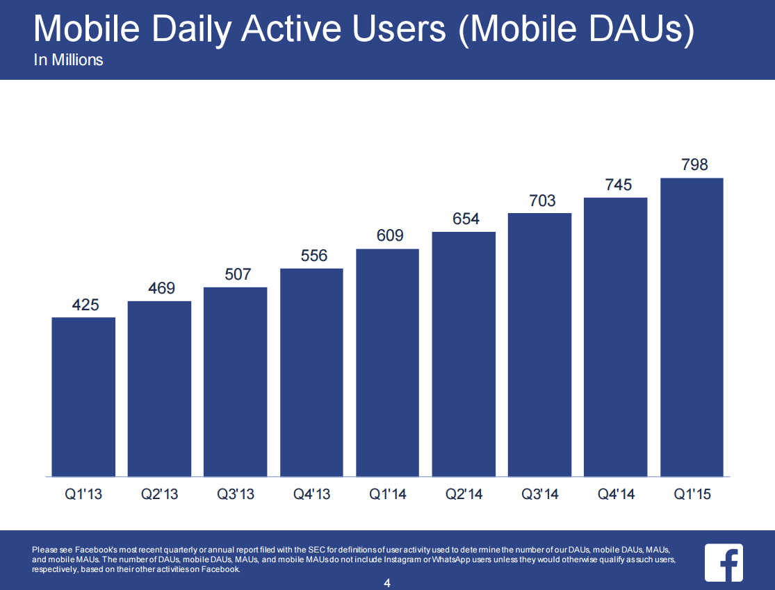 fb_q1_2015_mobile_daily