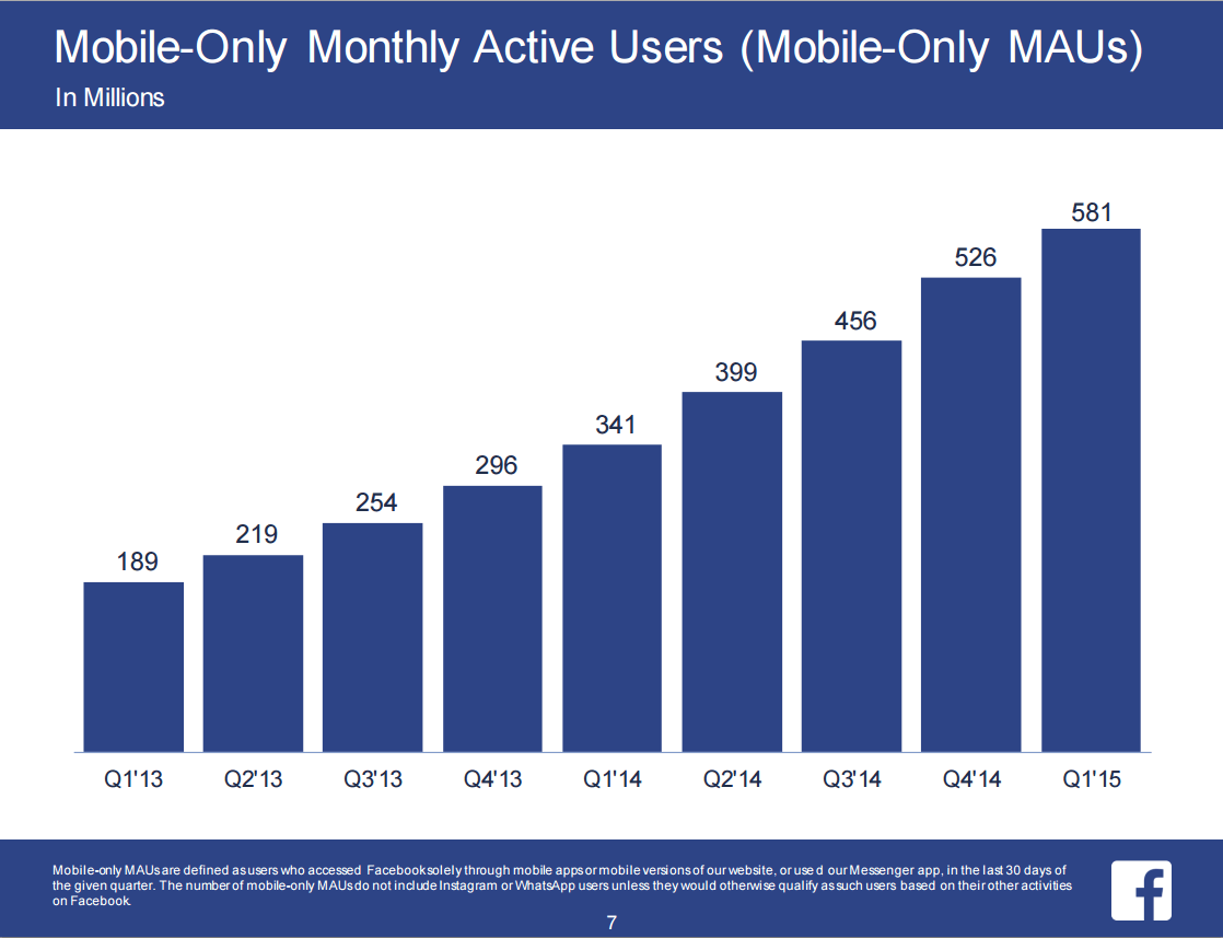 fb_q1_2015_mobile_only