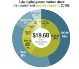 China is the second largest market in Asia for digital games, just behind Japan.