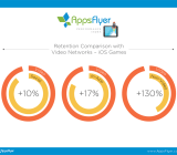 AppsFlyer Retention Videos