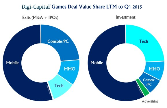 Fewer venture capitalists are betting on game companies