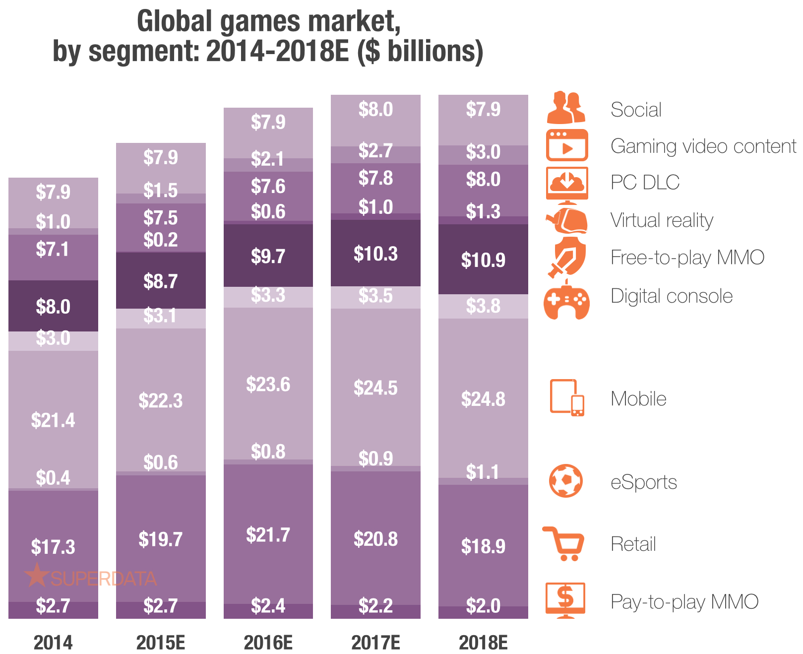 Projected growth by games segment