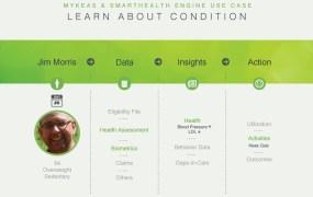 MyKeas Health Hub gamifies personal health.