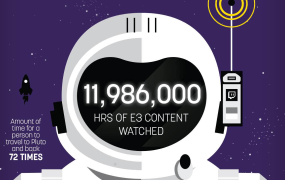 That's a lot of viewing time.