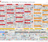 The Marketing Technology Landscape, January 2015. (Click for full-size version.)