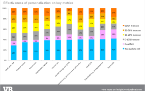 Effectiveness of personalization on KPIs