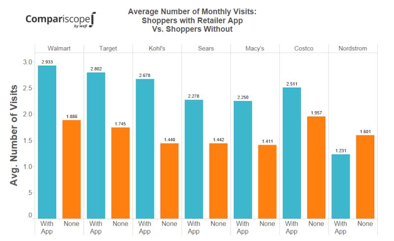 Wefi - number visits