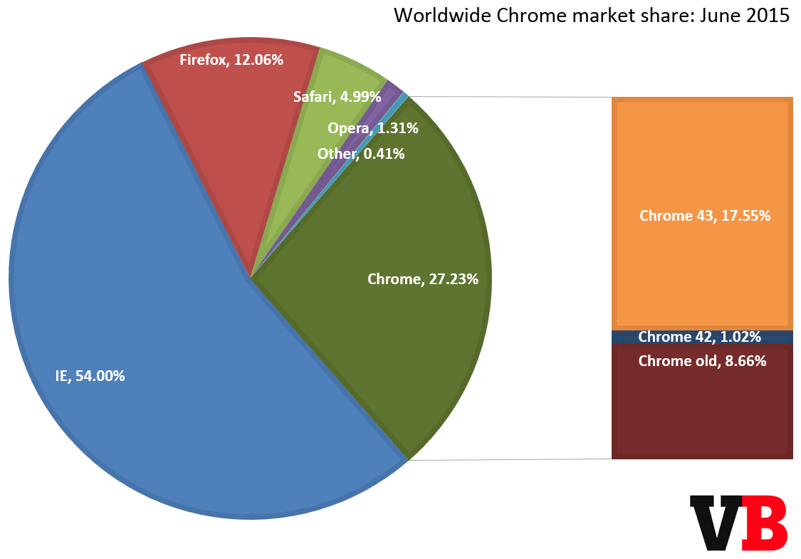 chrome_market_share_june_2015