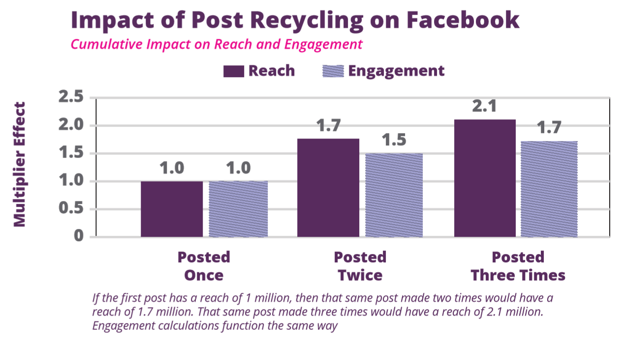 socialflow-facebook-post-recycling