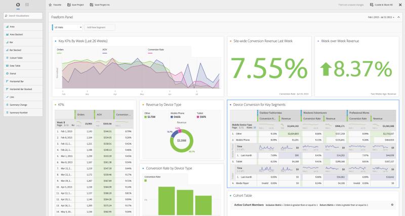 Adobe Analysis Workspace Screenshot