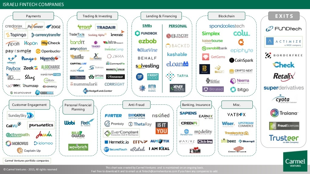 Why Israel is leading fintech innovation | VentureBeat ...