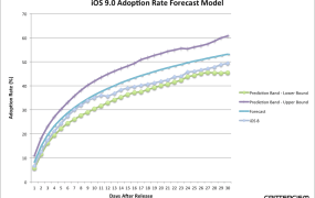 Crittercism has a model projecting a slower upgrade rate to iOS 9.