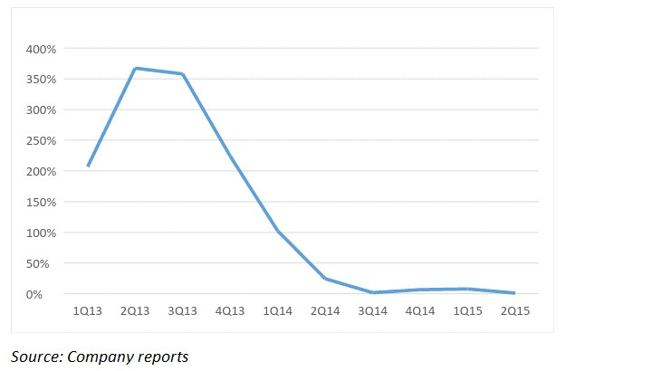Growth has slowed for six public mobile game companies.