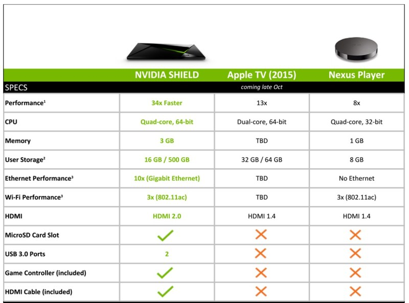 Nvidia Shield vs. Apple TV and Nexus.