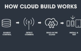 Unity Cloud Build