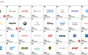 Interbrand's most valuable brands