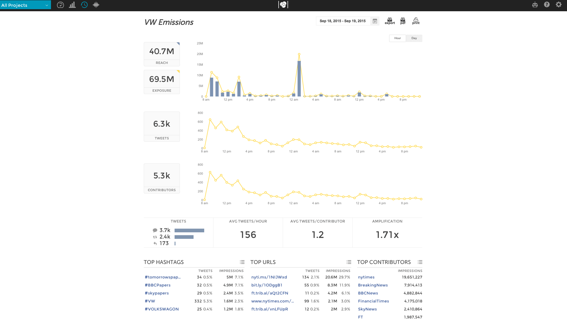Union Metrics Twitter Analytics vw emissions
