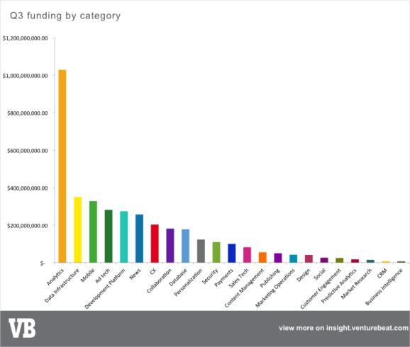 marketing-tech-funding-categories