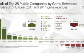 The top 25 public companies by game revenues in 2011 and 2014.