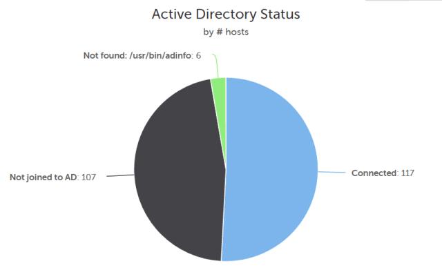 Inventory 9 - AD status