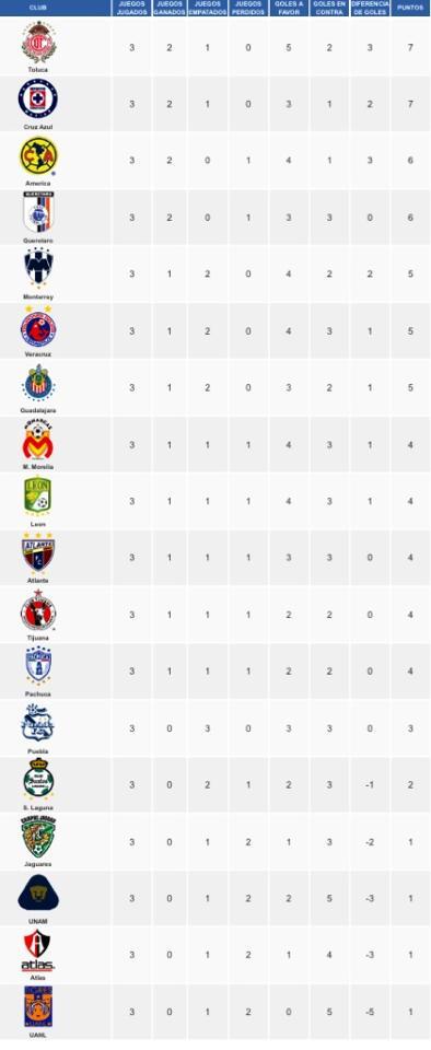 Resumen Jornada 3 del Clausura 2014 - Liga Bancomer MX | VGEzone