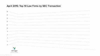 April's Top Ten Law Firms