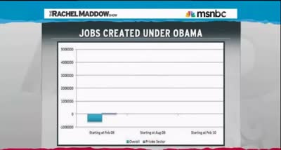 TRMS EZRA KLEIN – ROMNEY ACCIDENTALLY HAILS OBAMA JOB CREATION