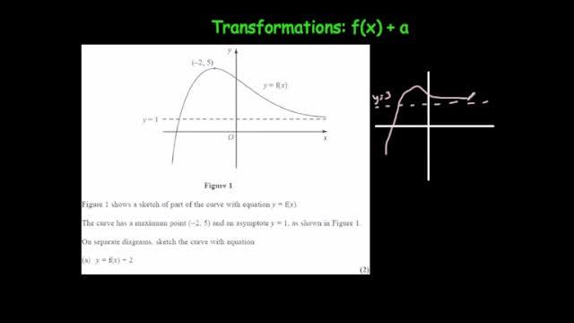 Transformations f(x)+a