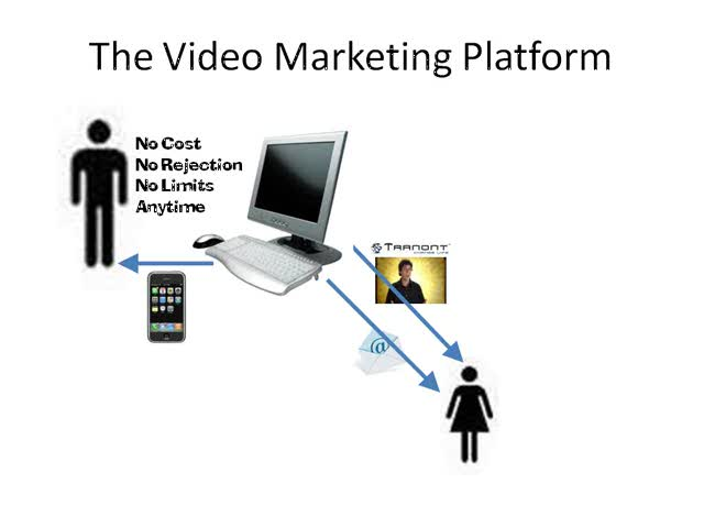 Online Video Marketing Platform