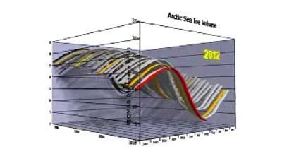 Arctic Death Spiral  The Video ThinkProgress