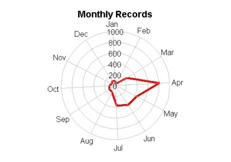 Indian Moths Monthly Records