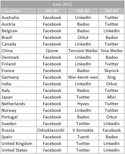 Top three social networks by country